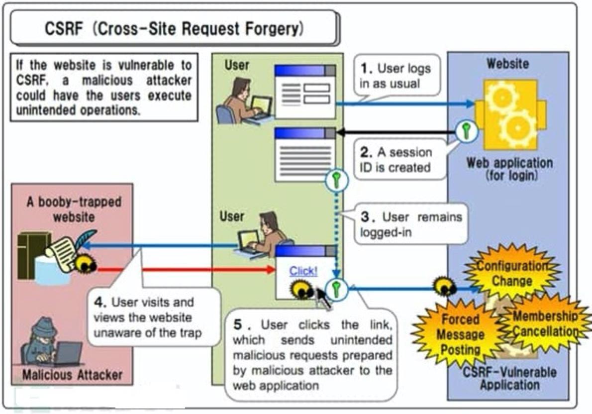 如何防范 CSRF 跨站请求伪造?